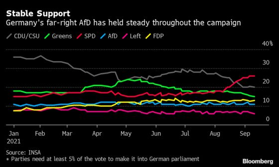 Germany at Risk From Nationalists as Merkel Leaves Party Adrift