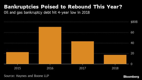 Shale Boom Belies Oil Patch Pain Amid Series of Bankruptcies