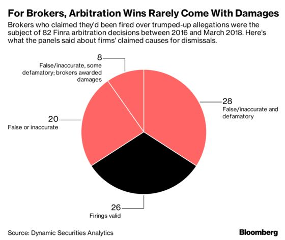 What Happens When Banks Smear Their Exiting Brokers