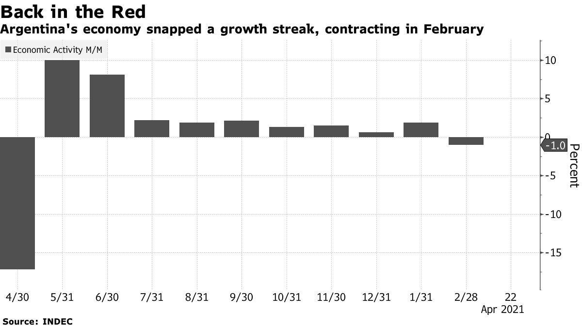 La economía argentina creció y se contrajo en febrero
