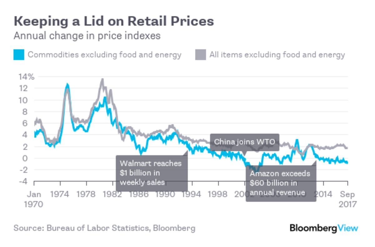 Amazon might help explain the inflation mystery bloomberg pooptronica Choice Image