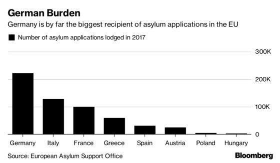 EU Floats Plan to Rescue Merkel as Refugee Disputes Boil Over