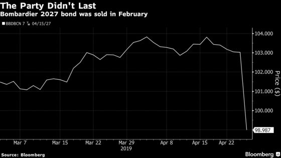 Bombardier Bonds Plunge After Company Issues Profit Warning