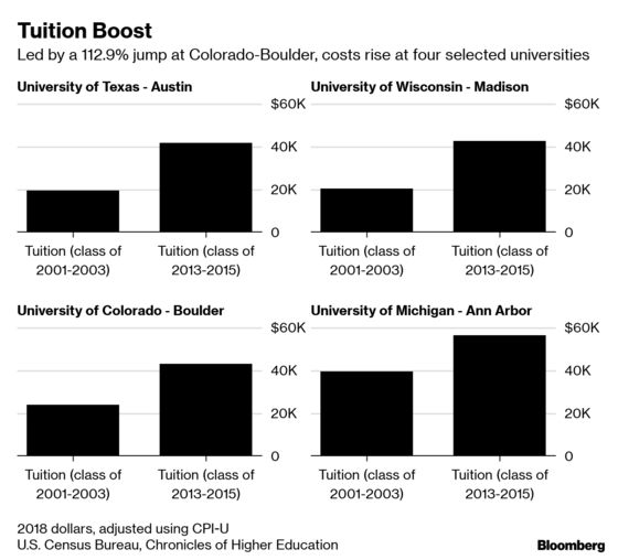 Business Majors at Flagship Universities See Dwindling Returns
