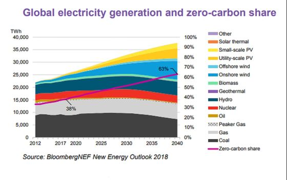 Electric Cars Are Cleaner Even When Powered by Coal