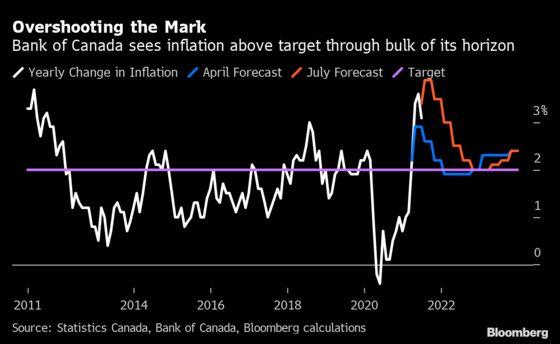 Trudeau Confronts Inflation as Economic Achilles Heel at Polls