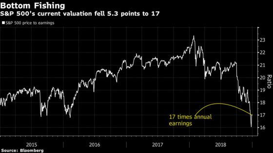 Rocky Start for Stock Traders Still Getting Accustomed to Normal