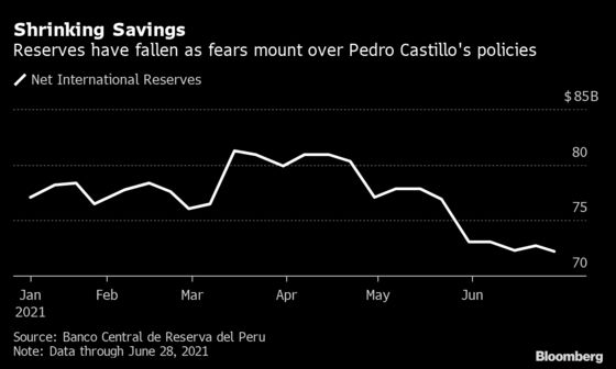Rich Peruvians May Not Be Fleeing Castillo, But Their Cash Sure Is