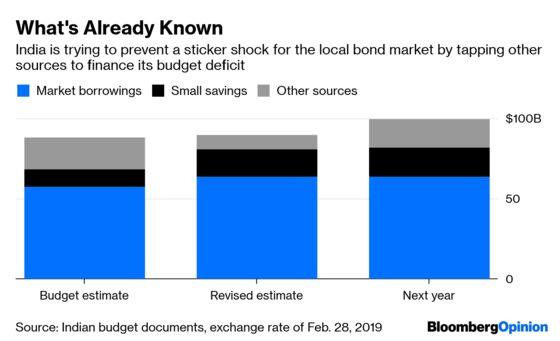 The $22 Billion That's Spooking India's Bond Market