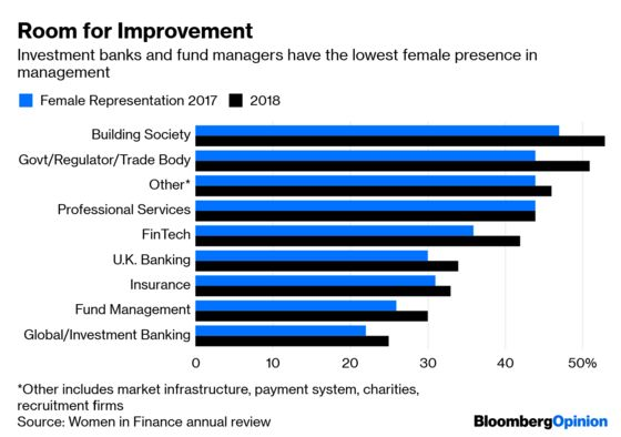 Finance Is Still Excluding Women