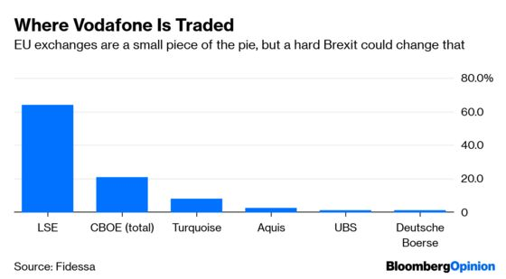 Hard Brexit Means a Hard Border for 6,000 Stocks