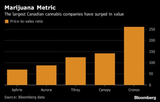 Canadian Weed Stocks Might Be Too High