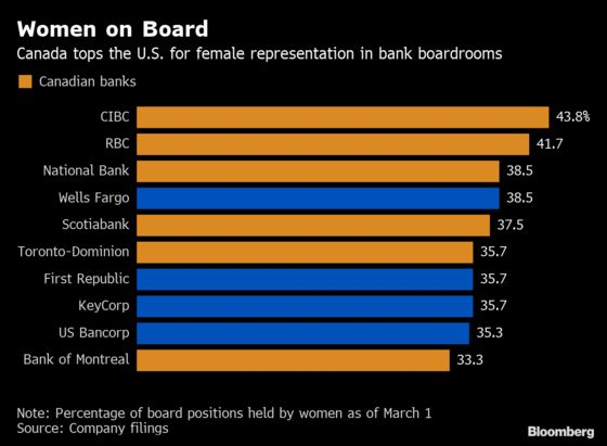 Are You a Woman Wanting to Run a Bank Division? Look to Canada