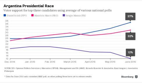 Argentina Presidential Polls