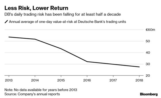 Deutsche Bank Revisits an Old Bind: How to Cut Its Way to Growth