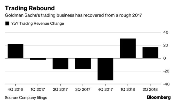 Goldman Trading Rebound Falls Short WhileBlankfein Era Winds Down