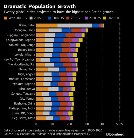 Urban Centers Draw Global Population Growth: Demographic Trends