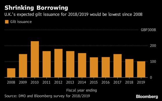 Gilt Bulls Unfazed by End to Austerity as Borrowing Seen Falling