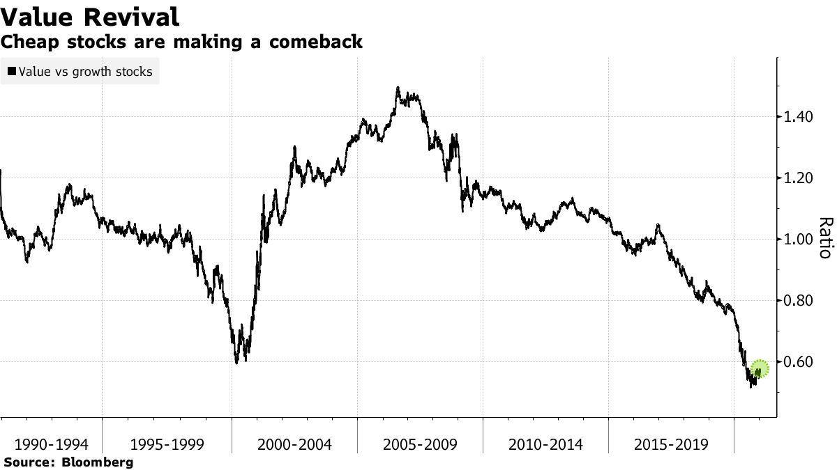 Cheap stocks are making a comeback