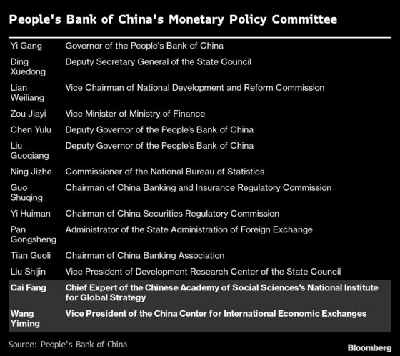 China Names New PBOC Policy Committee Members Focused on Jobs