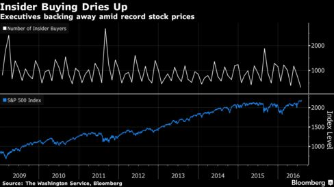 Insider buying evaporates with S&P 500 poised for record