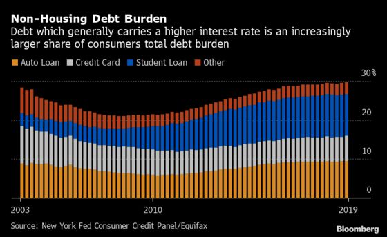 U.S. Household Debt Exceeds $14 Trillion for the First Time