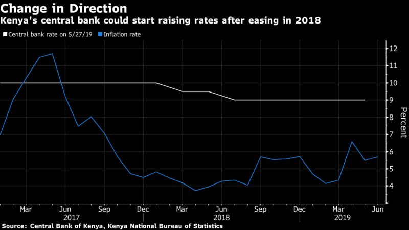 Kenya's central bank could start raising rates after easing in 2018