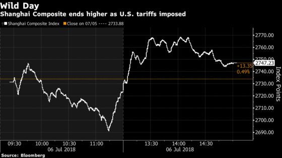 Chinese Stocks Struggle to Hold On to Rally as Tariffs Begin