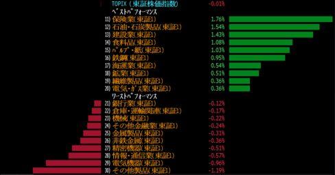 東証1部33業種は需給面の巻き戻し影響も