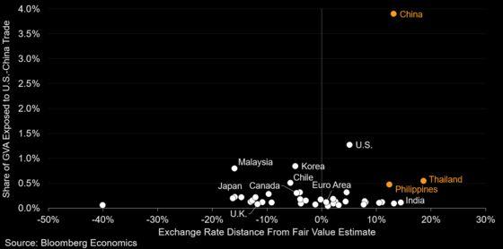 Fair Value Model Highlights Currency Risks From Trade War