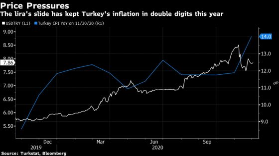 Turk Inflation Soars, Raising Pressure on New Central Banker