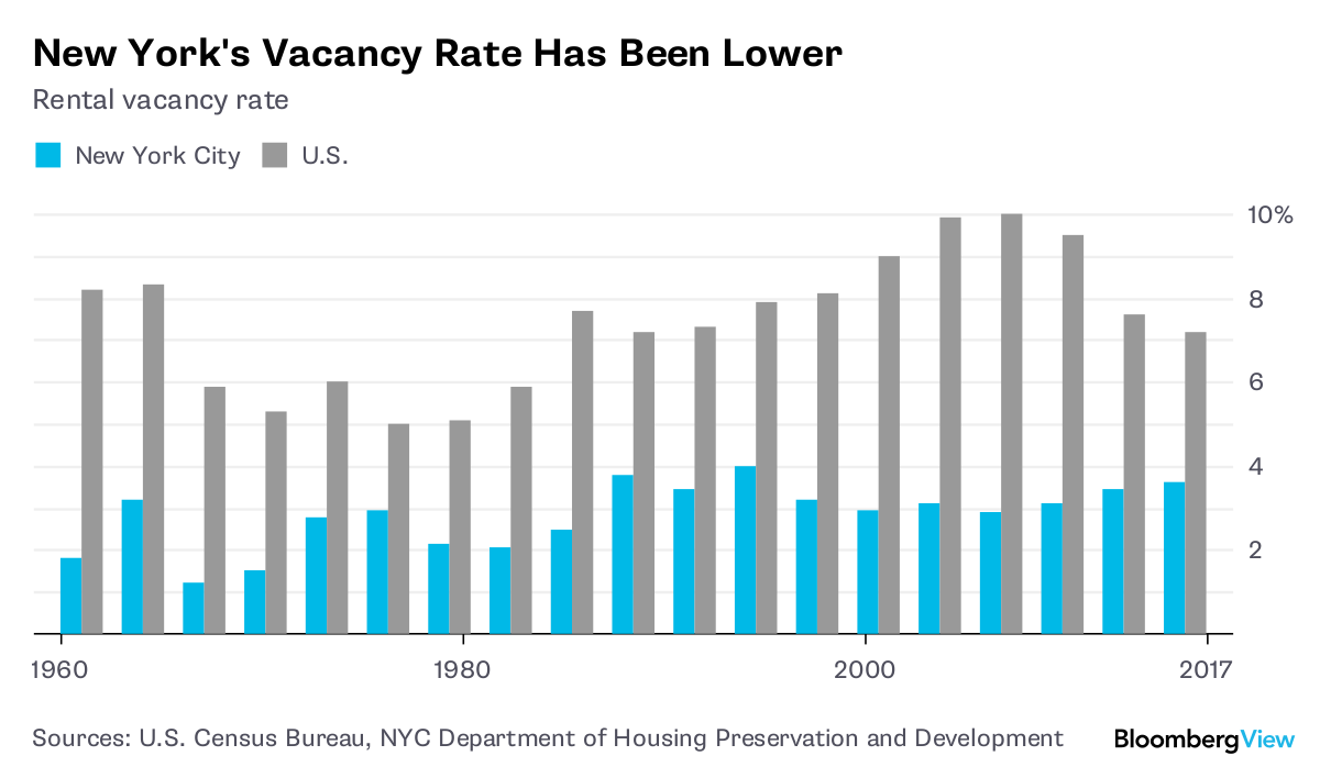Sources U S Census Bureau Nyc Department Of Housing Preservation And Development