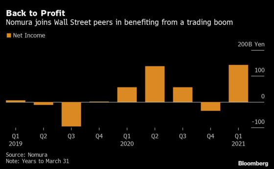 Nomura Joins Wall Street Giants in Profiting From Trading