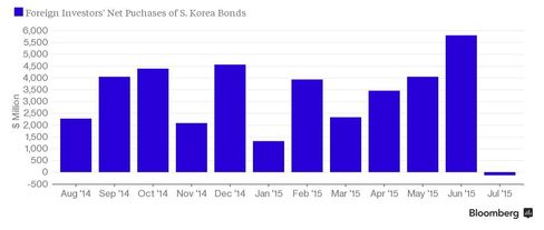 Foreign investors' net purchases of S.Korean bonds