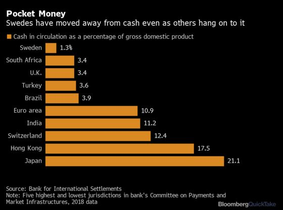 The End of Cash?