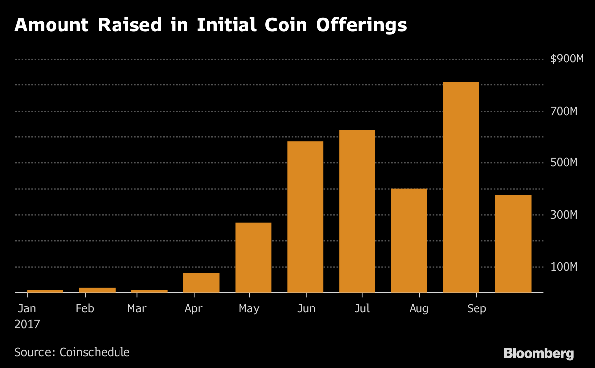 Bitcoin Is Leaving Other Digital Coins in the Dust - Bloomberg