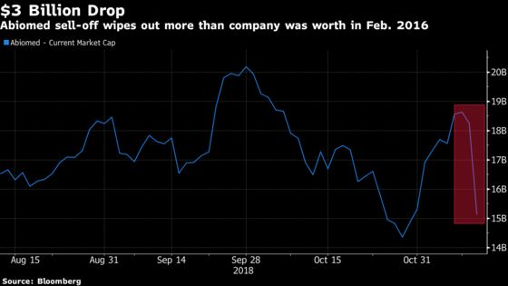 S&P 500's Top Gainer Dethroned After Trial Data, FANG Weakness