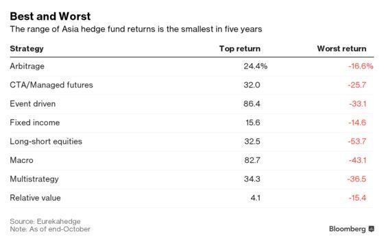 Boom Has Turnedto Bust forAsia Hedge Funds