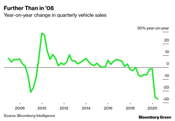 In a Bummer Year for Auto Sales, EVs Are Outperforming