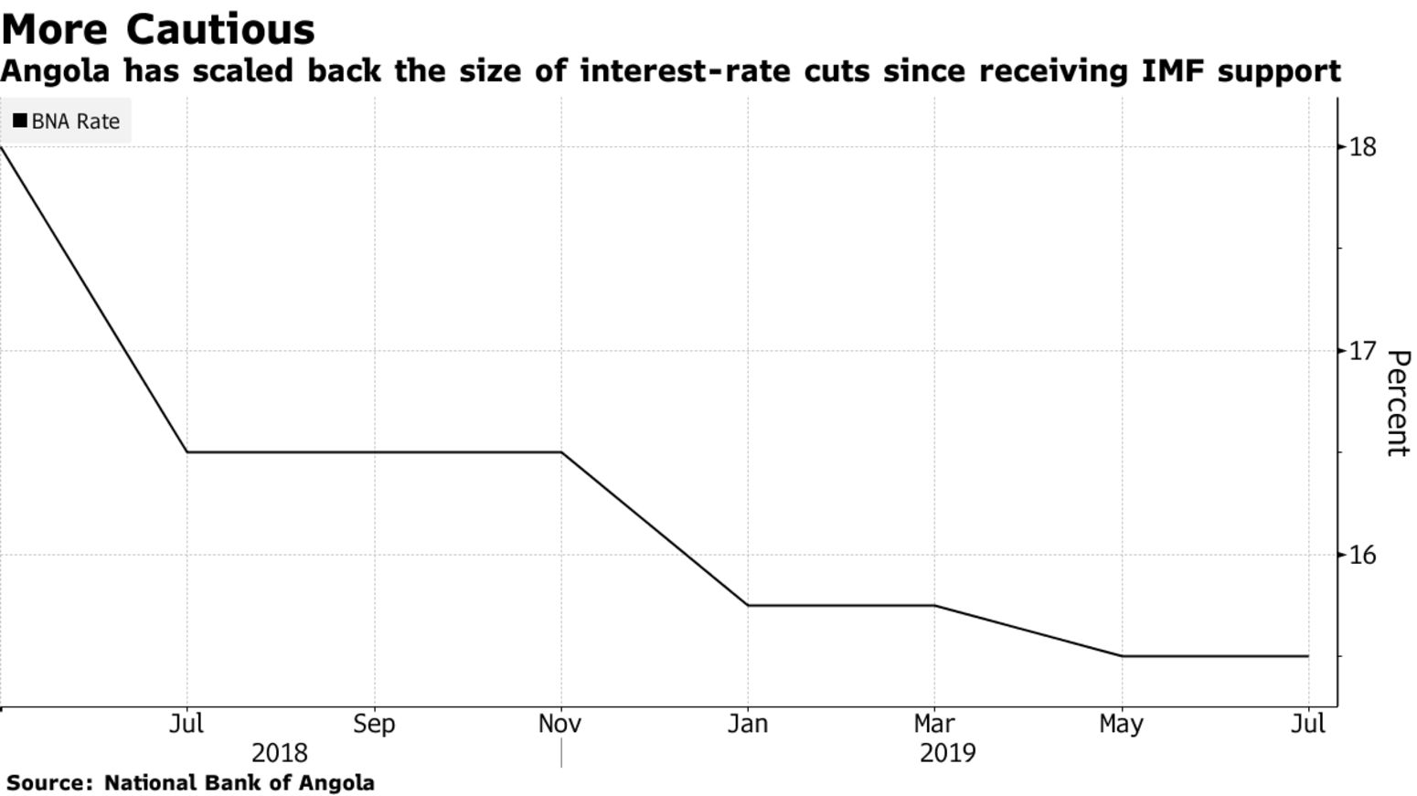 Angola has scaled back the size of interest-rate cuts since receiving IMF support