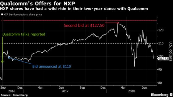 NXP Semiconductors Is Expected to Fall to $92 If Deal Breaks