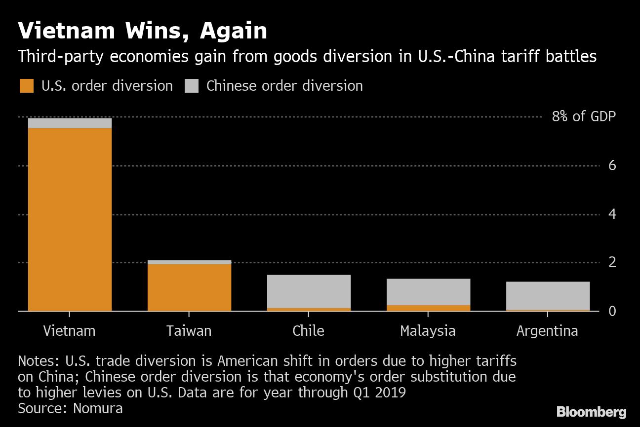 Vietnam Tops List of Biggest Winners From U S -China Trade War