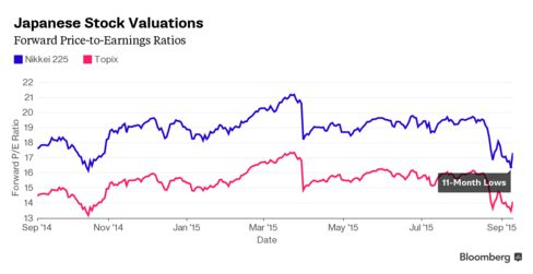 Japanese Stock Valuations