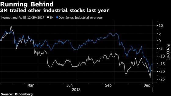 3M Shakes Off Global Worries as Profit, Sales Exceed Estimates