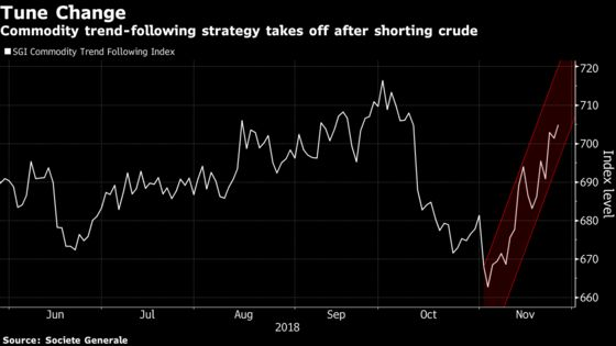 Fast-Money Quants Are Feasting on the Crude-Market Carnage