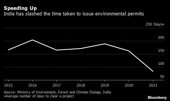 India Speeds Up Green Approvals as Environmentalists Call Foul