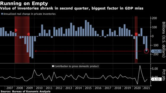Producers Caught Flat-Footed as U.S. Consumer Demand Runs Hot