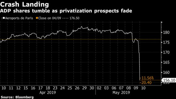ADP Shares Plunge After French Privatization Plan Is Put on Hold
