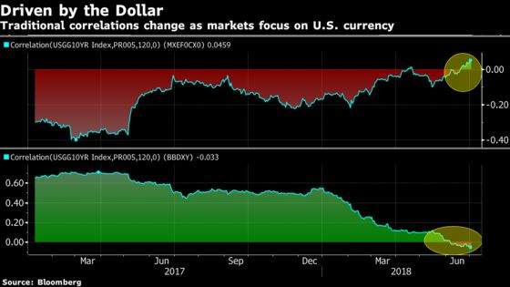 Currencies in Longest Losing Run Since 2015 on Trade: EM Review