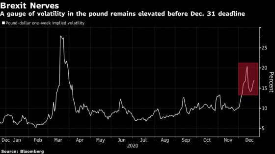 Pound Prospects Are Worst in World as Traders Fret Over Brexit